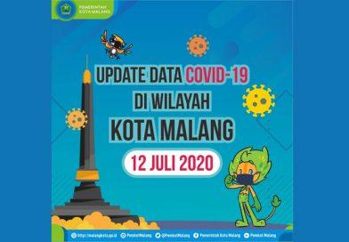 Update Data COVID-19 di Wilayah Kota Malang per 12 Juli 2020