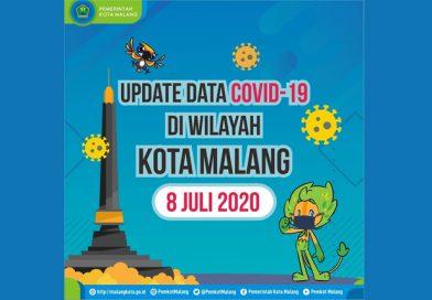Update Data COVID-19 di Wilayah Kota Malang per 8 Juli 2020